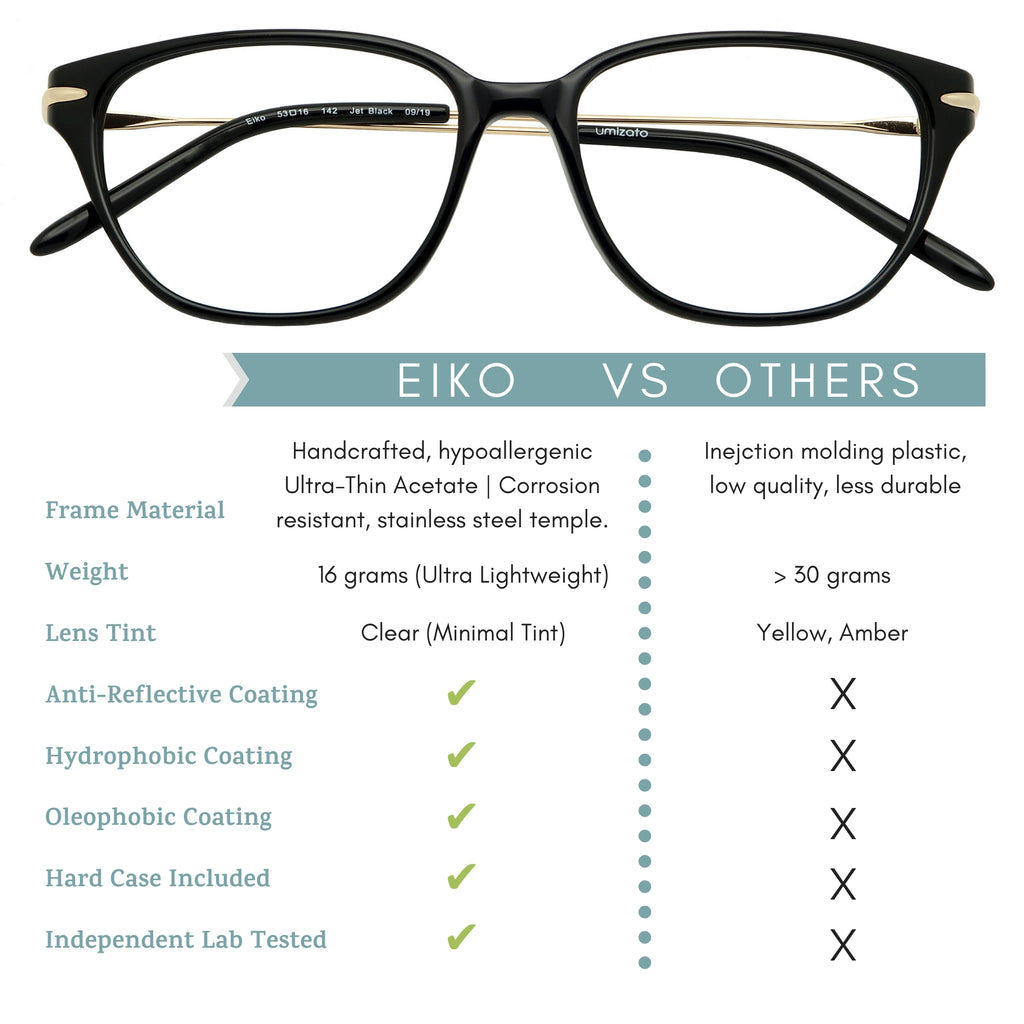 eiko blue light blocking glasses features infographic.
