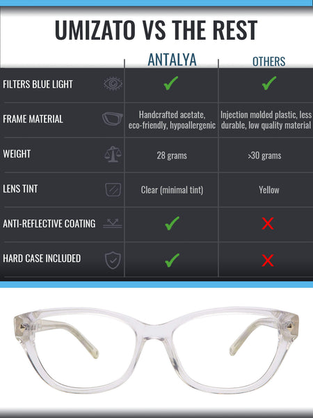 Antalya blue light blocking glasses comparison infographic
