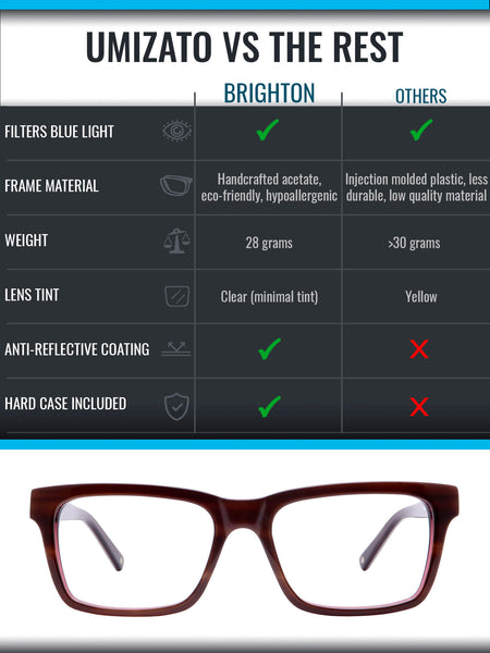Brighton blue light blocking glasses comparison infographic