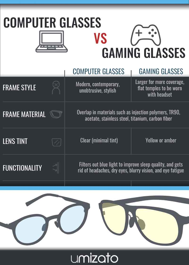 Computer glasses vs gaming glasses infographic