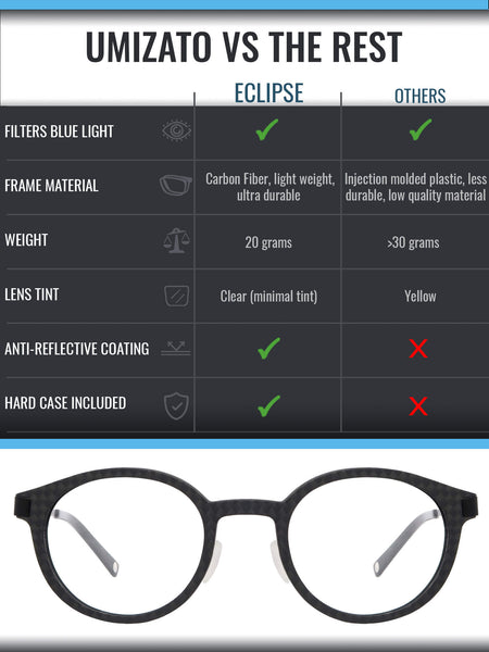 Eclipse blue light blocking glasses comparison infographic