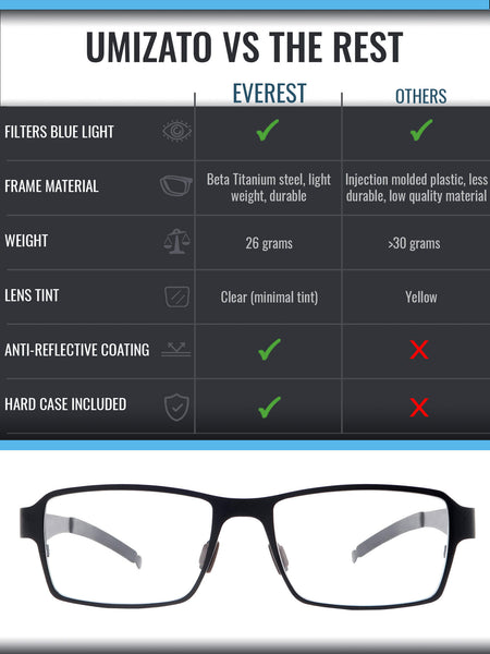 Everest blue light blocking glasses comparison infographic