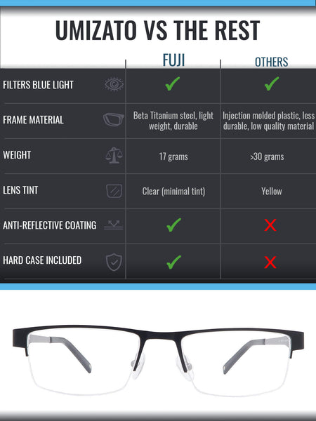 Fuji blue light blocking glasses comparison infographic