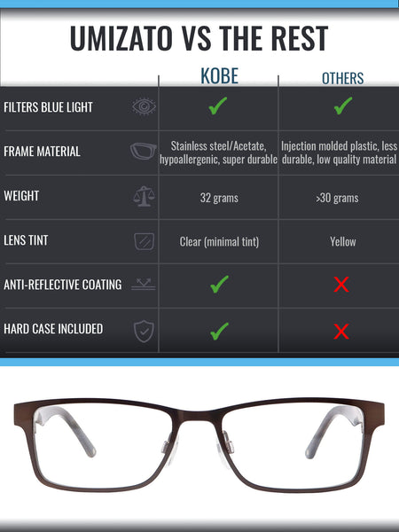 Kobe blue light blocking glasses comparison infographic