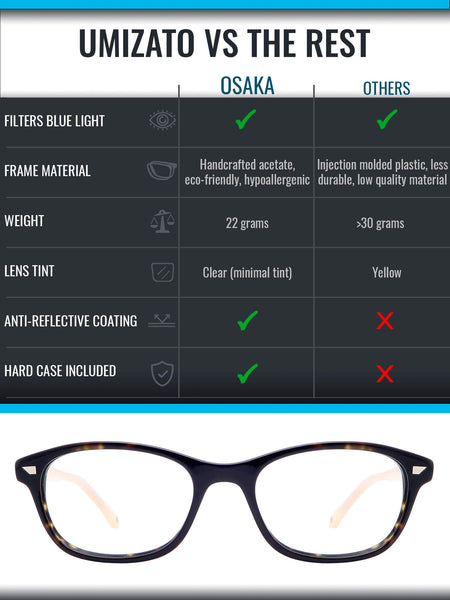 Osaka blue light blocking glasses comparison infographic
