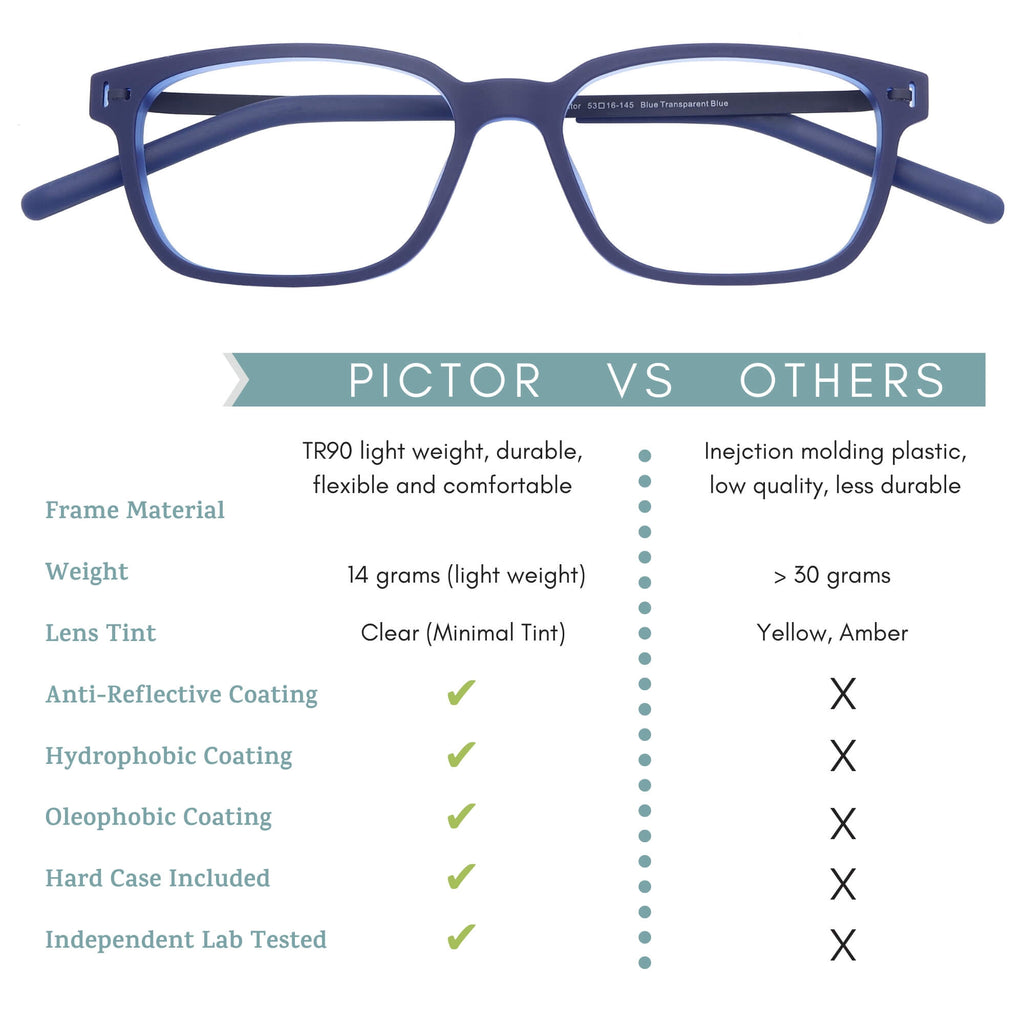Pictor Blue light glasses vs others by Umizato