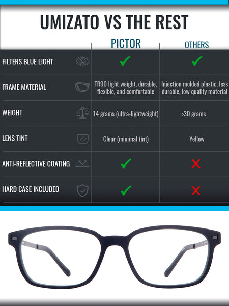Pictor blue light blocking glasses comparison infographic