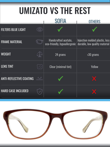 Sofia blue light blocking glasses comparison infographic