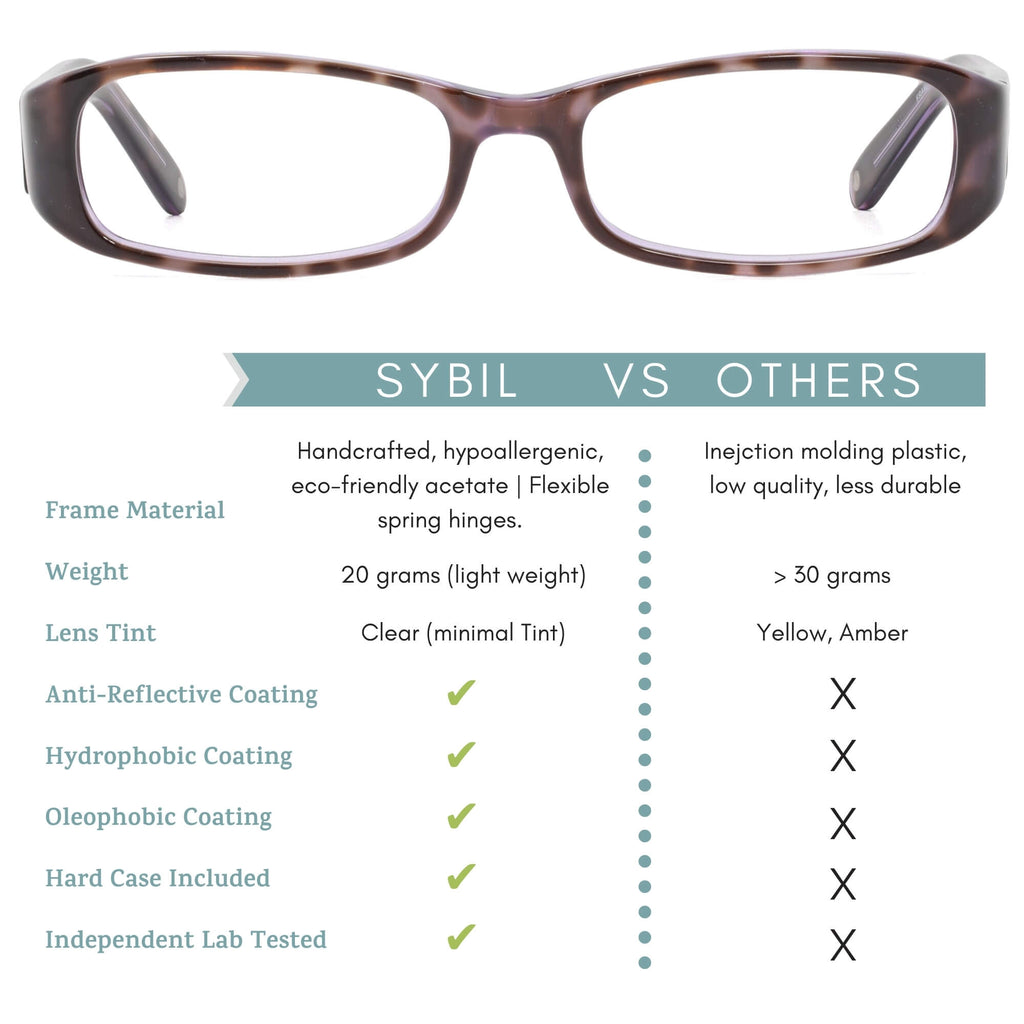 Sybil blue light blocking glasses comparison chart