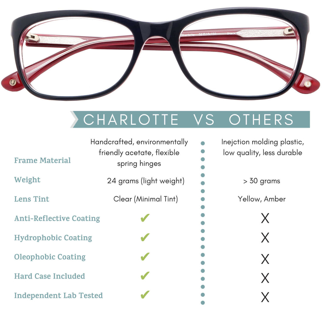 charlotte blue light blocking glasses comparison infographic.