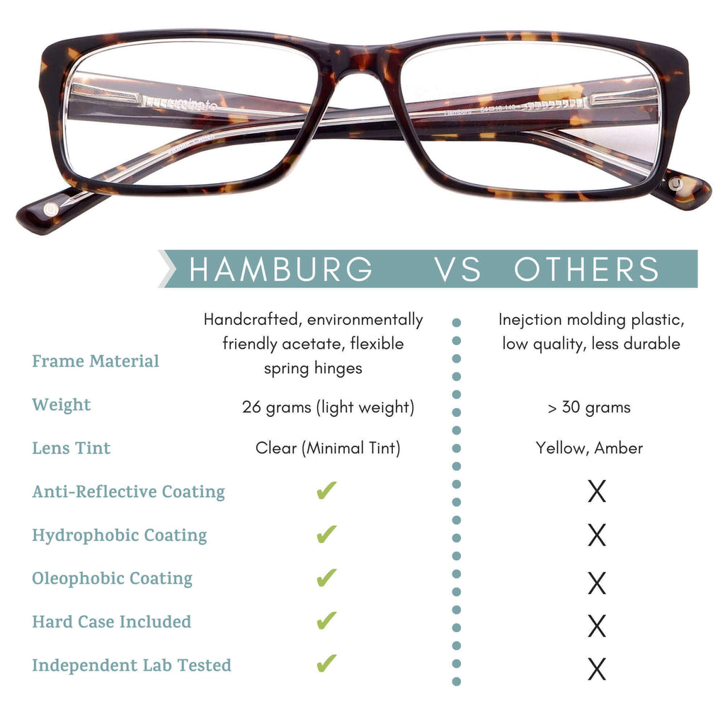 hamburg blue light blocking glasses features infographic
