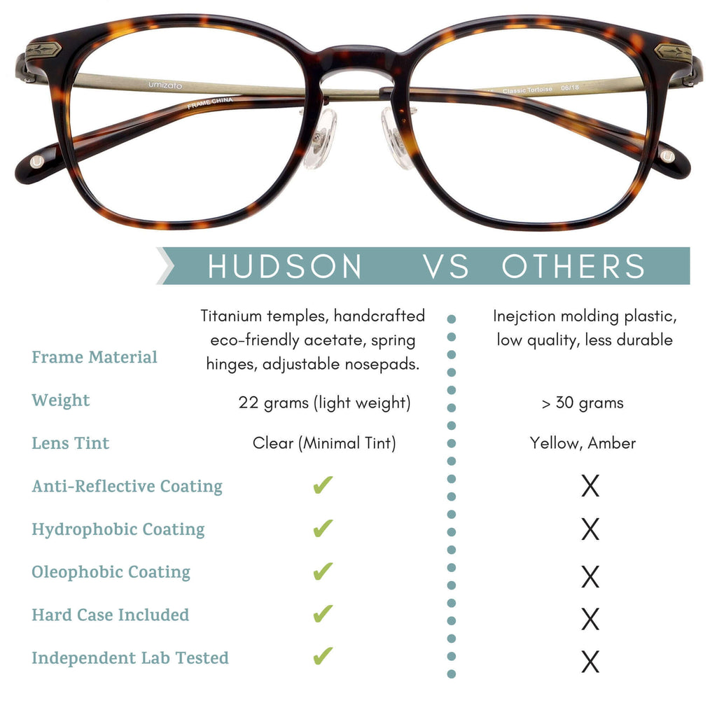 hudson blue light blocking glasses features infographic.