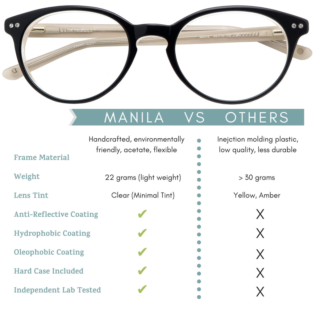 manila blue light blocking glasses comparison infographic.