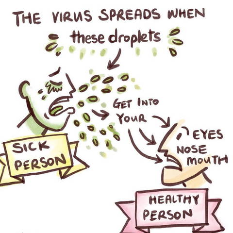 How do Coronavirus spread