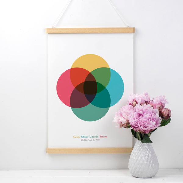 Personalised Family Venn Diagram Print