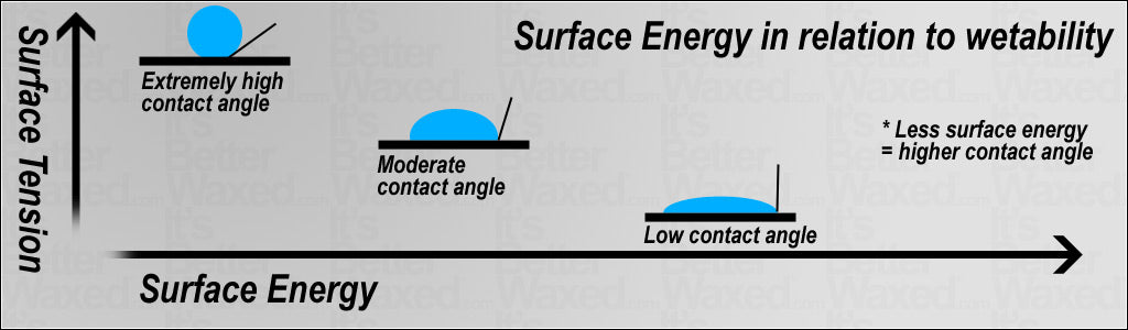 Surface Energy and Surface Tension