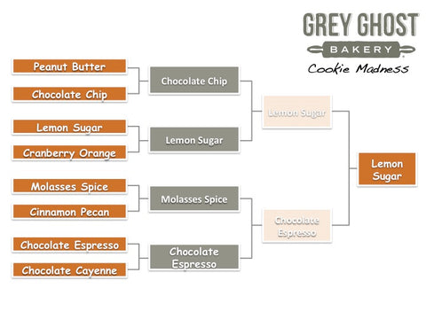 March Madness Grey Ghost Cookie Bracket