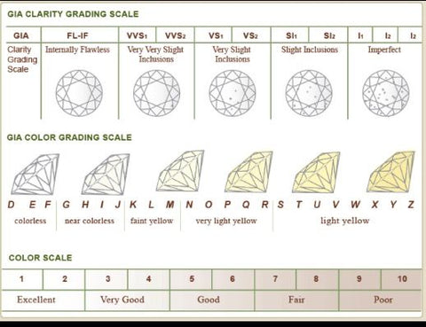 Sizing Chart  Education  Elle Jewelers