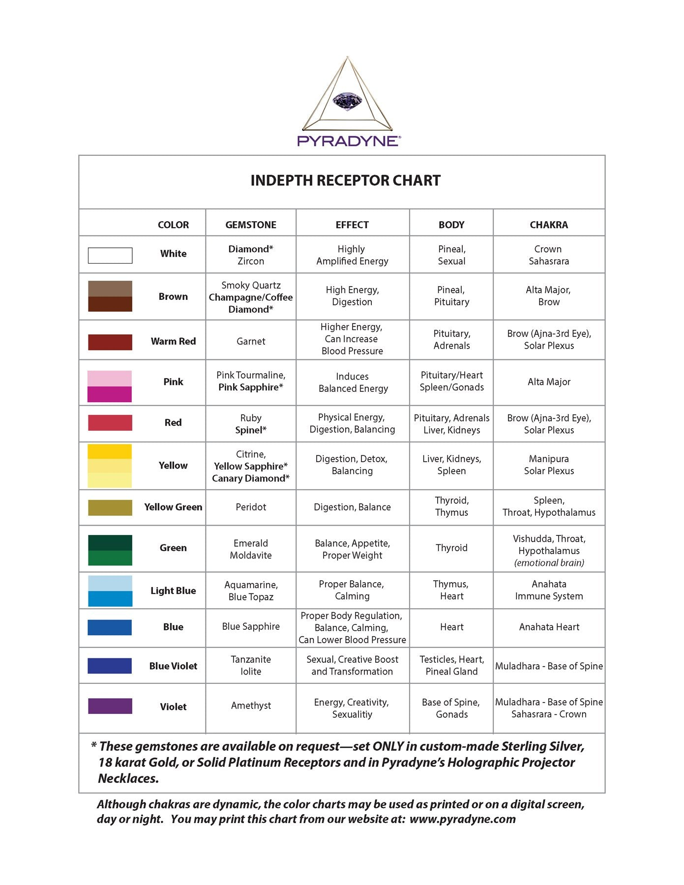image regarding Free Printable Pendulum Charts known as PYRADYNE® Coloration Charts - No cost. Try towards Check out which Colour your self