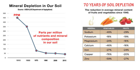 Minerals in our soil