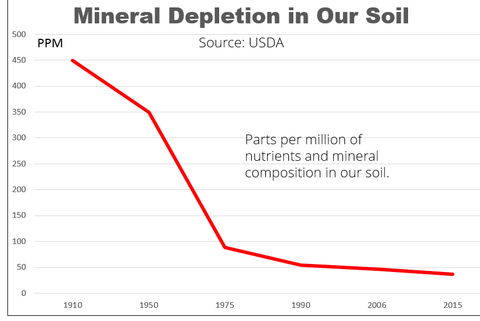 Minerals vs drugs for Importance of soil minerals