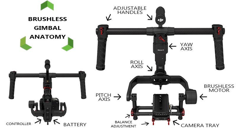 Brushless Gimbal Anatomy