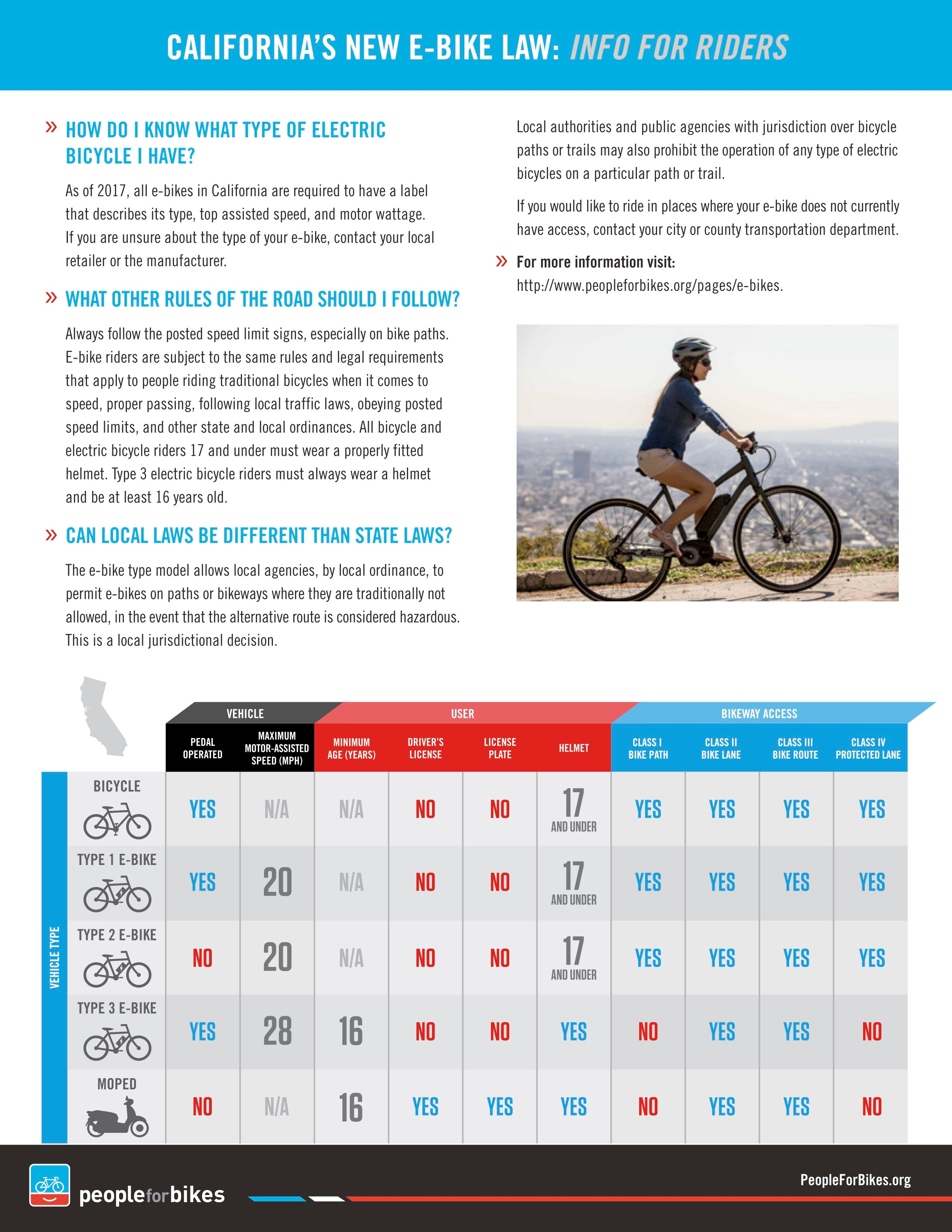 Understanding Electric Bike Classes Laws And Regulations