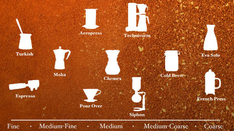dibella coffee grind types