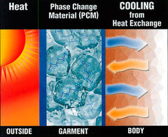 pcm material for cooling