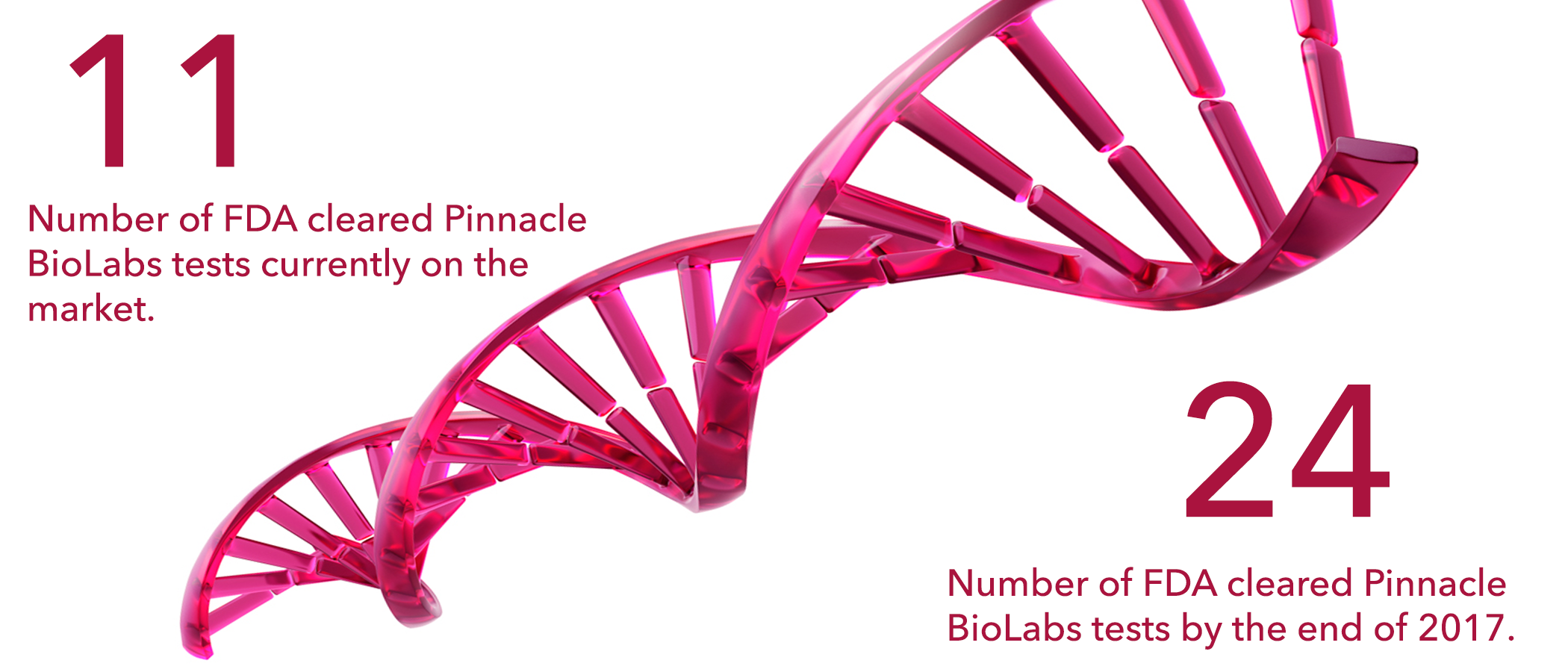 FDA cleared tests by Pinnacle Biolabs