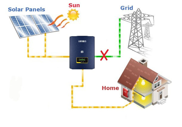 How Are Solar Panels Used
