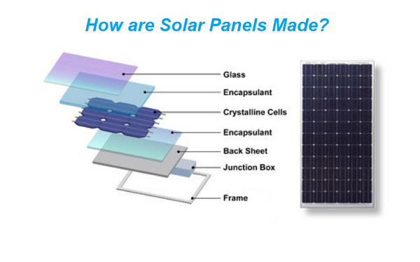 What Are Solar Panels All You Want To Know About Solar