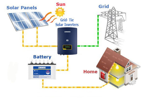 install grid- tie solar inverters to generate electricity