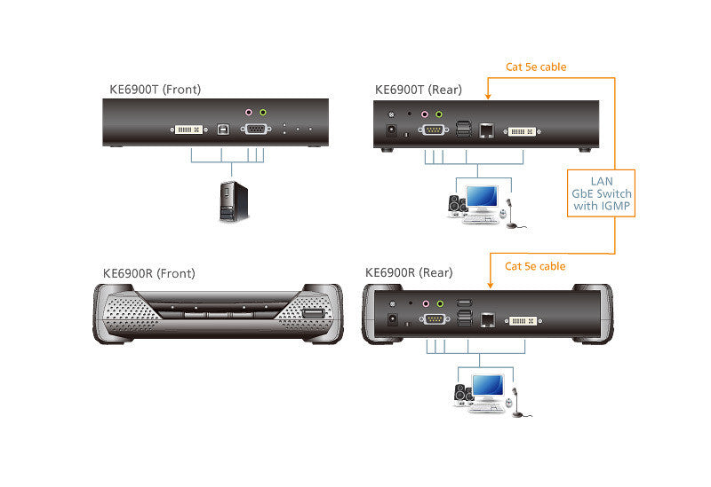 DVI-I Single Display KVM Over IP Extender - KE6900