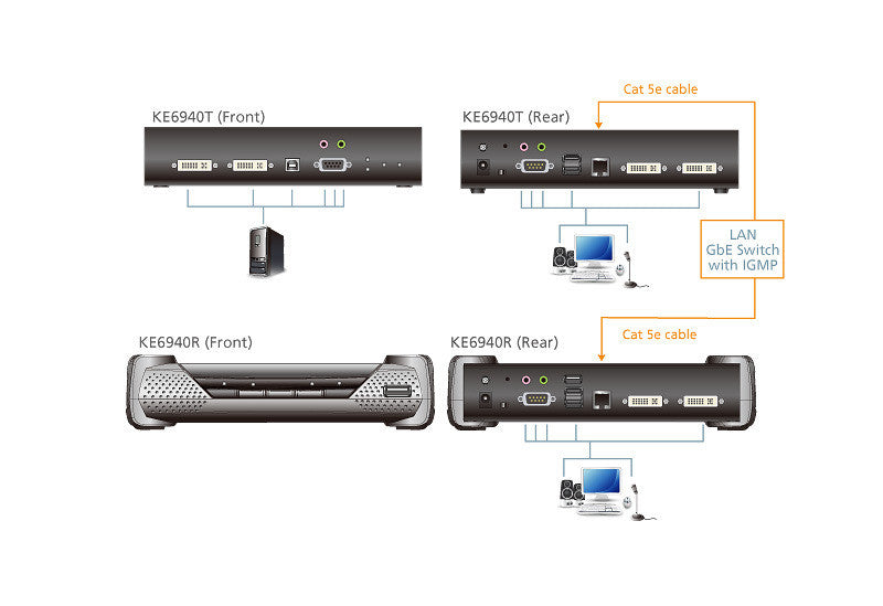 DVI-I Dual Display KVM Over IP Extender (Receiver) - KE6940R