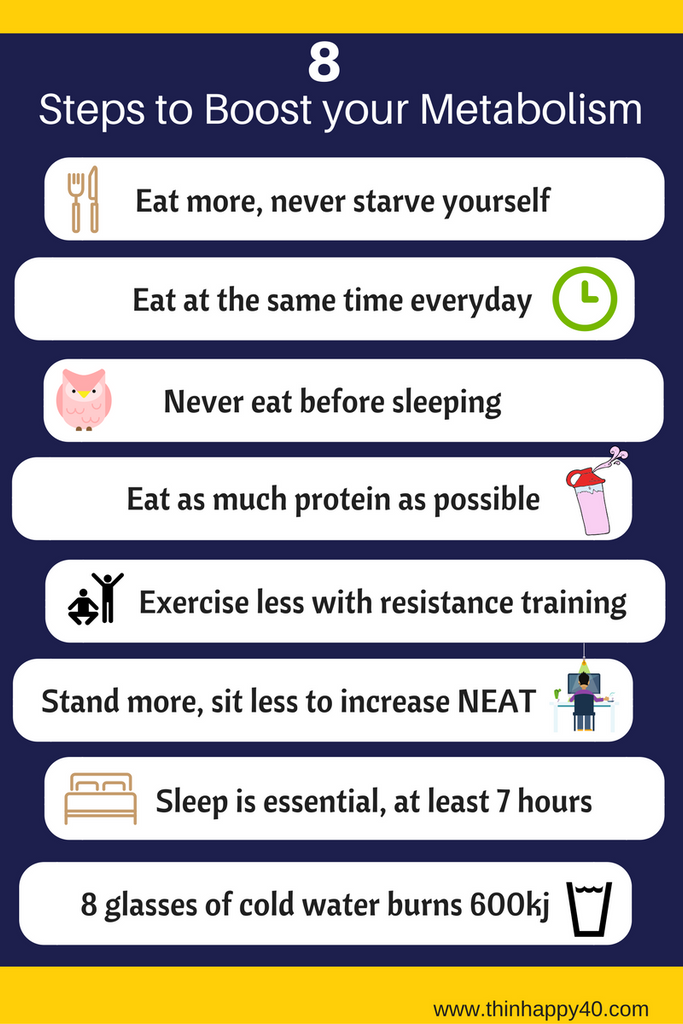 8 Steps to Boost your Metabolism