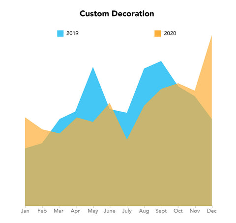 custom decoration year over year comparison for jupmode