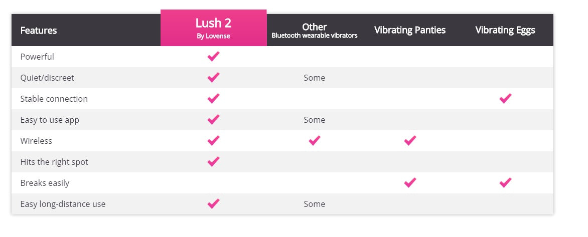 Lovense Lush 2ND Generation Bluetooth G-Spot Vibrator