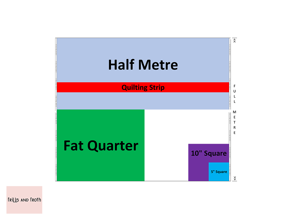 Quick reference guide of frequently used fabric sizes, half metre, fat quarter, quilting strips, 5 and 10 inch squares