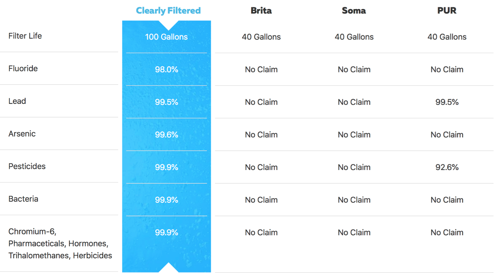 graph of clearly filtered test results vs other companies