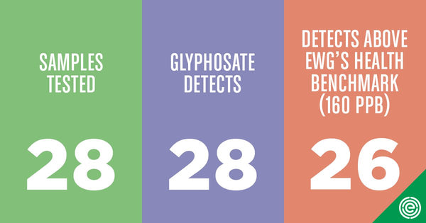 Samples tested - glyphosate