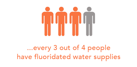 Fluoride water Fluoridation infographic