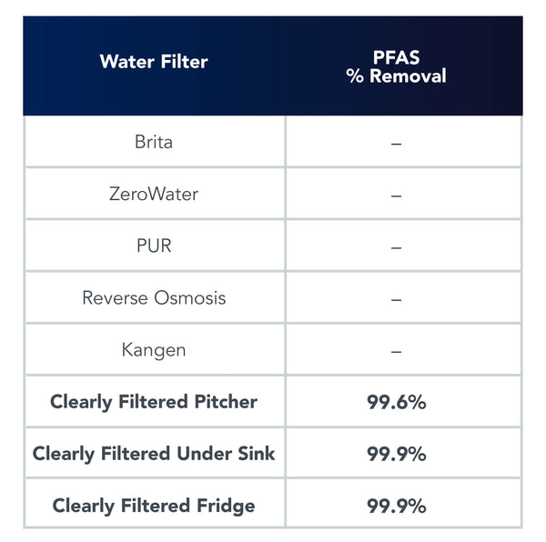 Can filters remove PFAS?