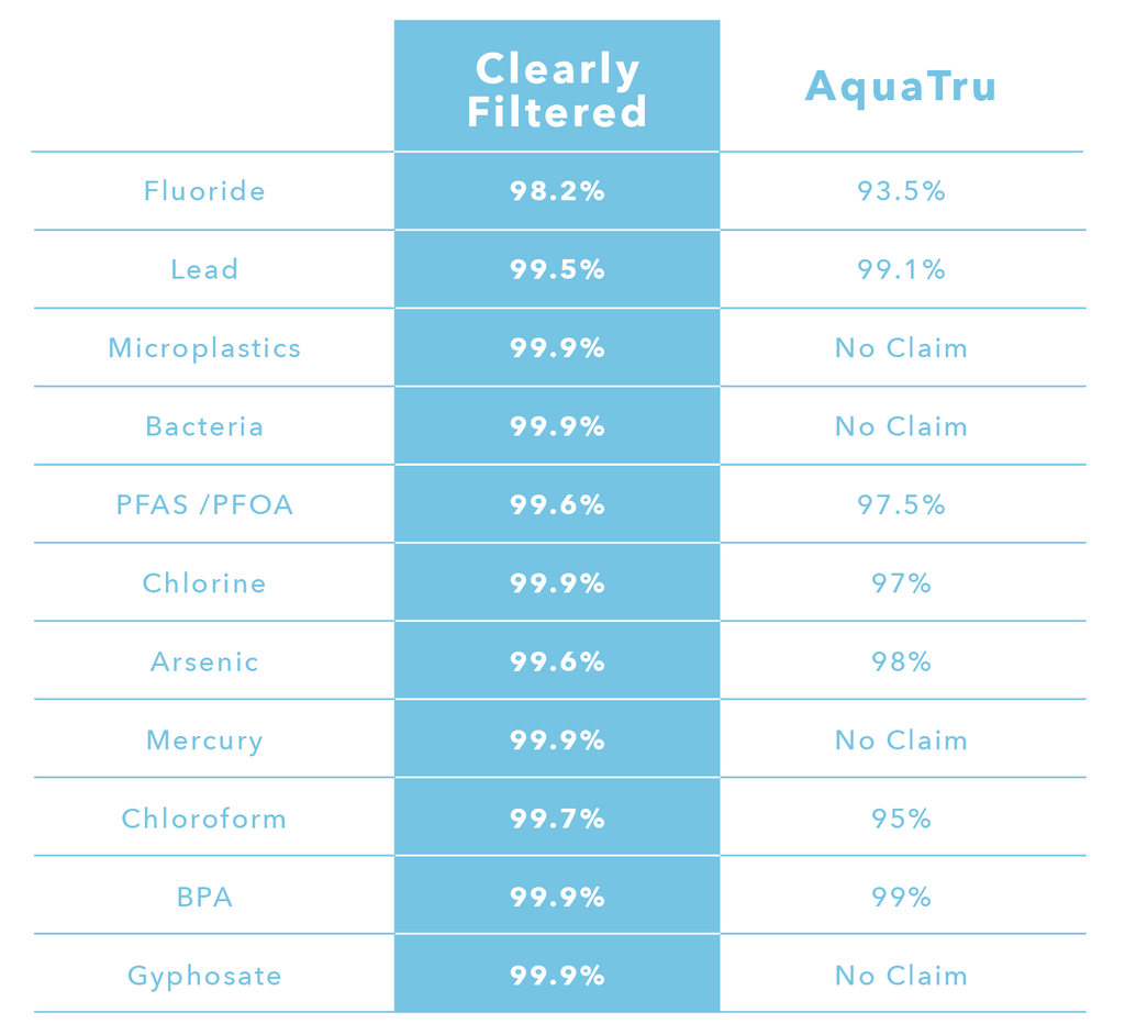 AquaTru Vs Clearly Filtered Removal Rates