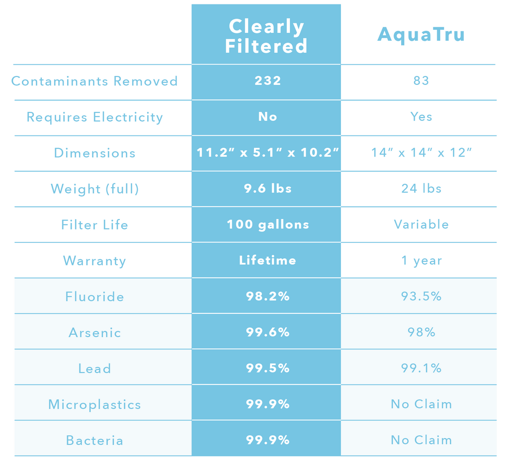 AquaTru Reverse Osmosis Compared to Clearly Filtered