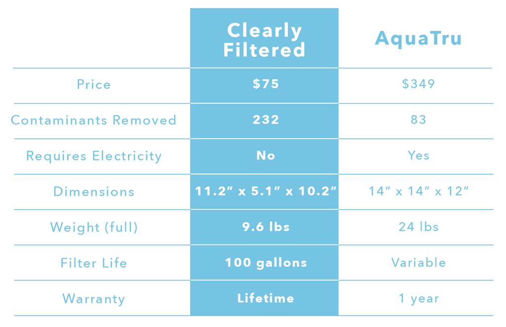 Clearly Filtered compared to Reverse Osmosis AquaTru