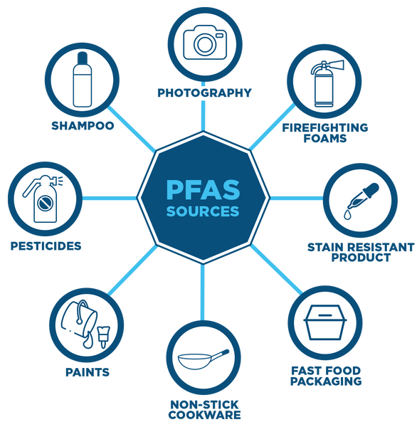 What are PFAS? What items contain PFAS?