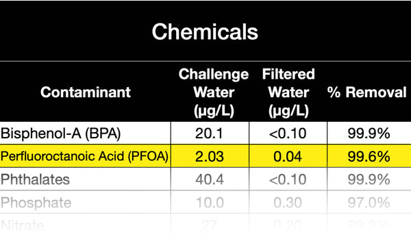 PFOA removal - pitcher filter