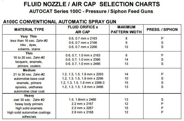 C.A. Technologies AutoCAT 100C (A100C) Conventional Automatic Spray Gun