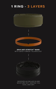 1 Ring, 3 Layers, durable outer band, anti-stretch band, and breathable inner band